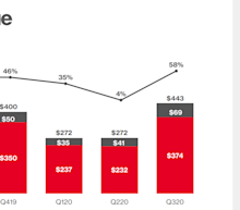 [video]Pinterest, Snap and Microsoft's Reports Point to a Online Advertising Rebound
