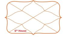 What is the 6th house in Vedic astrology?