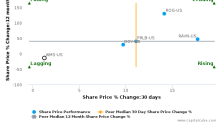 Advanced Drainage Systems, Inc. breached its 50 day moving average in a Bearish Manner : WMS-US : October 5, 2017