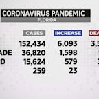 Latest Coronavirus Numbers For Tuesday, June 30th