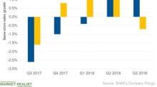 Shake Shack Stock Fell Due to Weak Q3 Same-Store Sales
