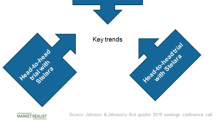 JNJ or PFE: Comparing Legacy and Newly Launched Immunology Drugs