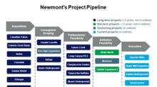 Newmont's Project Pipeline Remains Strong: What's the Upside?