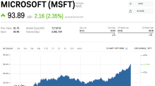 Microsoft is rising after announcing that it's partnering with Xiaomi to make AI and cloud computing devices (MSFT)