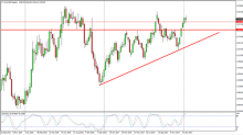 Gold Price forecast for the week of January 22, 2018, Technical Analysis