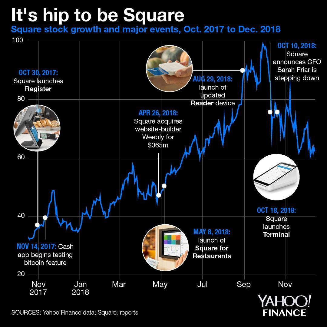 Finance News: Square Is Yahoo Finance's 2018 Company Of The Year