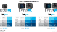 Why Is GoPro Optimistic about Reducing Product Prices?
