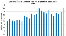 LyondellBasell's Dividend Yield Peaked