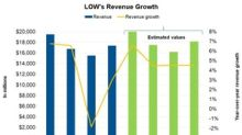 Why Analysts Are Expecting Lowe's Revenue to Rise in Q2 2018