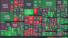 〈美股盤後〉六月開局良好!華爾街無懼美國暴亂 看好經濟重啟