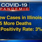 Illinois reports 707 new COVID-19 cases Tuesday, 25 new deaths