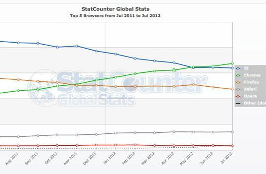 Google Chrome claims one-third of global browser share, according to StatCounter