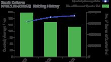 Sarah Ketterer's Top 5 Holdings as of the 3rd Quarter