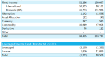 Is the Fed's ETF Work Complete?