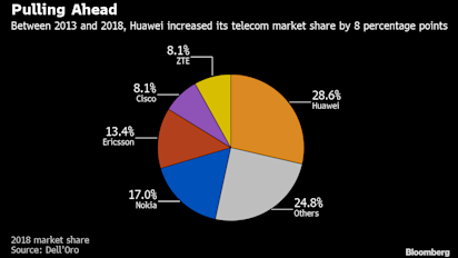 Trump envía representante a Alemania para alertar sobre Huawei
