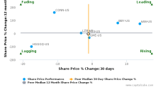 Rent-A-Center, Inc. breached its 50 day moving average in a Bearish Manner : RCII-US : August 18, 2017