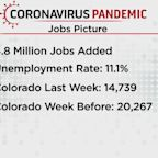 Unemployment Numbers In Colorado Are Down In This Weeks Report