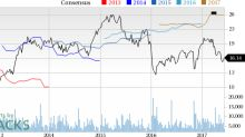 Why Is American Axle (AXL) Down 6.6% Since the Last Earnings Report?