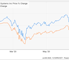 Why Shares of FactSet Outperformed in the First Half of 2020