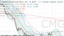 How to Play an Earnings Breakout in Chipotle Mexican Grill, Inc. Stock