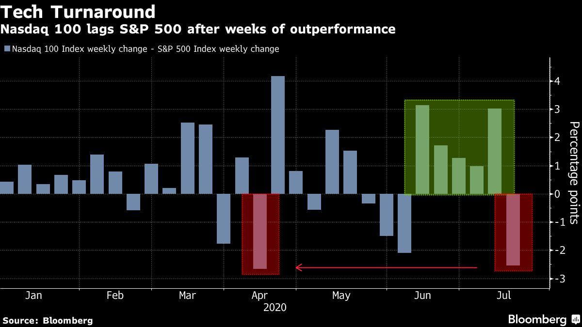 Tech Leads U.S. Stocks Lower; Bond Yields Decline: Markets Wrap