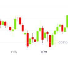 Market Wrap: Bitcoin Sticks to $10.7K; DeFi Site dForce Doubles TVL in 24 Hours