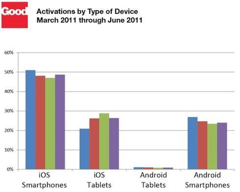 Good Technology reports blowout quarter for iPhone 4, iPad 2