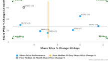 Old Second Bancorp, Inc. breached its 50 day moving average in a Bearish Manner : OSBC-US : November 9, 2017