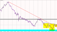 NZD/USD One Small Step Away From a Major Buy Signal