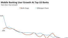Mobile banking is more important than ever (WFC, JPM)