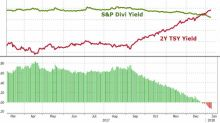 Treasury Bond Yield Pushes Ahead of the S&P 500