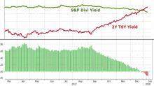 Treasury Bond Yield Pushes Ahead of the S&P 500
