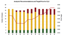 Clorox Likely to Sustain Momentum, but Valuation Is a Concern