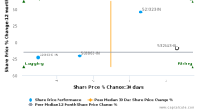 Fortis Healthcare (India) Ltd. breached its 50 day moving average in a Bullish Manner : 532843-IN : October 9, 2017