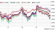 What Do Banking Earnings Tell About These Financial ETFs?