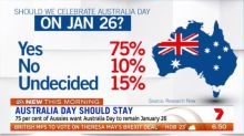 Vast majority of Aussies support keeping Australia Day on Jan 26