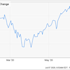 Why Globant Stock Jumped 41.3% in the First Half of 2020