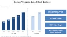 Skechers' Plans for Its Global Retail Business