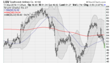 4 Other Stocks to Sell As Boeing Tumbles