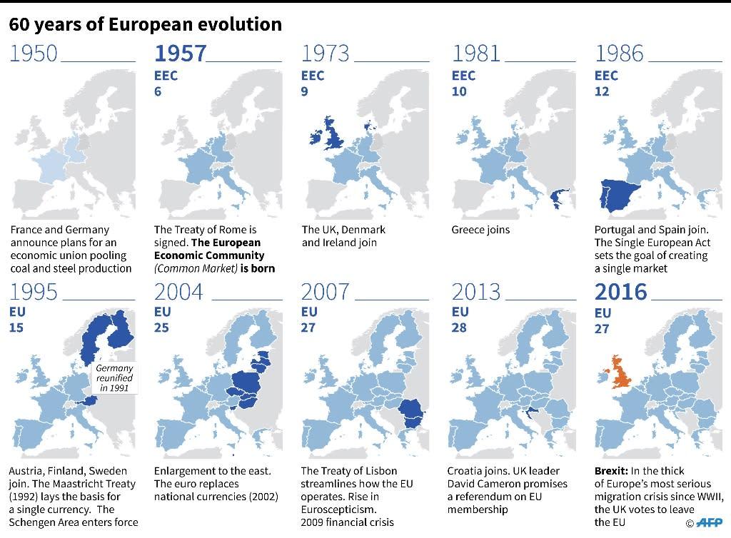 60 years of European evolution (AFP Photo/Valentina BRESCHI, Alain BOMMENEL)