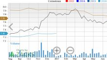 Capital One (COF) Surges: Stock Moves 8.6% Higher