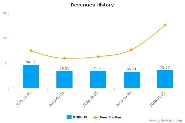 the rubicon project inc rubi us earnings analysis q4