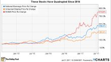 These 3 Stocks Have Quadrupled Since 2014