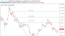EOS & Ethereum Daily Tech Analysis – 17/09/19