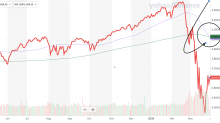 Coronavirus stock market rally triggers the dreaded 'death cross'