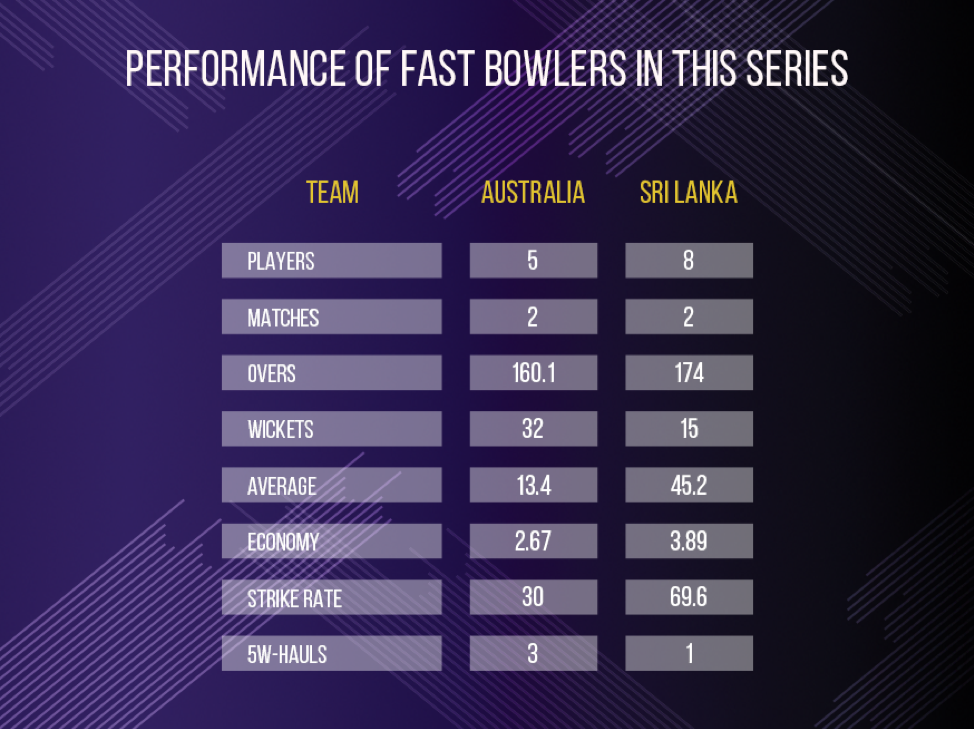 performance of fast bowlers (1)