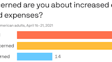 87% of Americans are worried about inflation