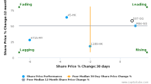 Shangri-La Asia Ltd. breached its 50 day moving average in a Bearish Manner : S07-SG : August 29, 2017
