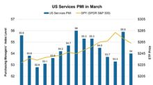 US Services PMI Fell Sharply in March