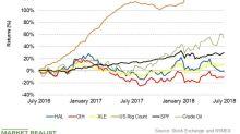 Analyzing Halliburton's Returns As of July 13
